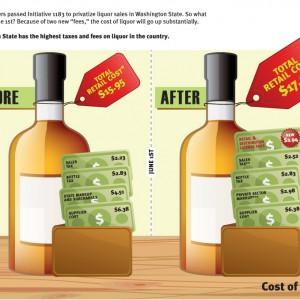 WA Beer and Wine Distributors Infographic