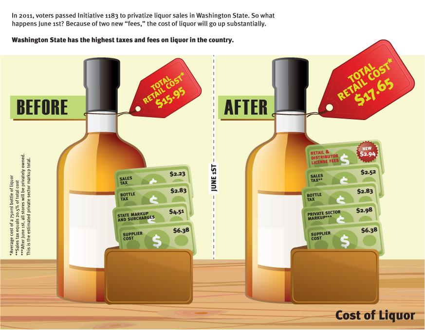 WA Beer & Wine Distributors Infographic